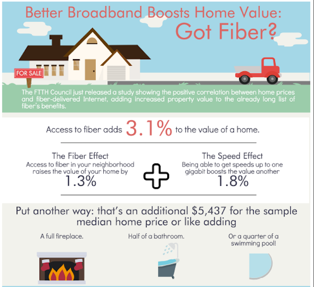 home value impact with fiber